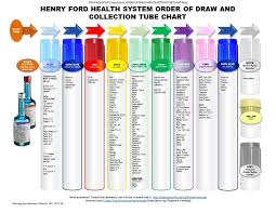 Henry Ford Health Chart Order Of Draw Phlebotomy Order Of Draw Order Of Draw