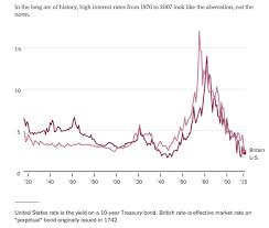 Us Treasury Bonds Rates Chart The Inflation Factor In The History Of Interest Rates See