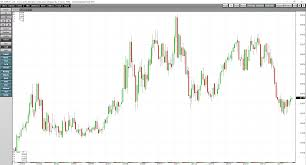 Cocoa Futures Chart The Approach To The Cocoa Market Has Changed Seeking Alpha