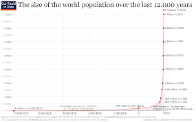 World Population Timeline Chart World Population Growth Our World In Data