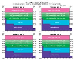Health Insurance Eligibility Chart 2019 Public Citizens