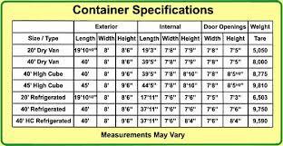 Faq Expert Container Service