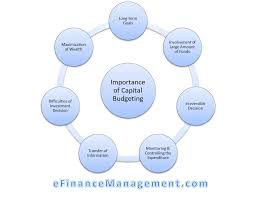 Importance Of Capital Budgeting Meaning Importance