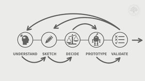 Google Design Sprint Methodology What Is Design Sprint Interaction Design Foundation