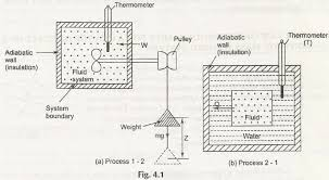 first law of thermodynamics for a control mass closed system  j p