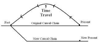 essay on time part iii time travel and its limitations the  from this diagram we can see that time traveling