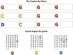 Blues Chords Guitar Chart 12 Bar Blues In G Beginners Chord Chart G1 Jdguitarsite
