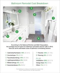 How Much To Remodel A Bathroom On Average Beauteous How Much Does A Bathroom Remodel Cost Angie's List