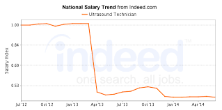 Wake Tech Salary Chart North Carolina Ultrasound Technician Salary Healthgrad