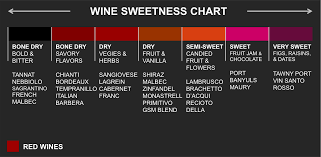 Types White Wine Online Charts Collection