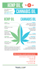 how long does opened hemp oil last