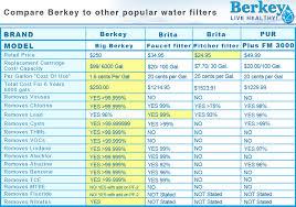 Water Filtration Comparison Chart Comparison Charts Berkey Water Filter Canada