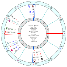 Michael Jackson Astrology Death Chart Freddie Mercury A Cursed Exotic And Damaged Diva
