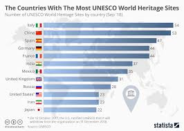 Chart The Countries With The Most Unesco World Heritage