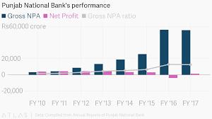 Punjab National Banks Performance