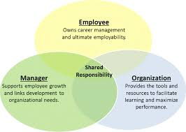Effective Employee Management Strategy The Five Key Elements of an Effective Talent Management System 2