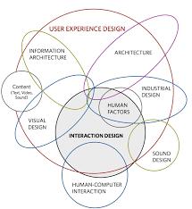 User Experience Venn Diagram A Concise Venn Diagram Of Our User Experience Design Crappydesign