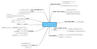 Iit Jee Cet Main Advanced Physics 2013 2014 Mind Maps
