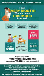 Minimum Credit Card Payment Infographic Making Only Minimum Monthly Payments Canada Ca