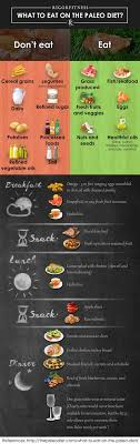 Caveman Diet Chart What Is The Paleo Diet What To Eat On Paleo Diet What Is