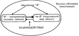 субъективного идеализма Конспект лекций по философии