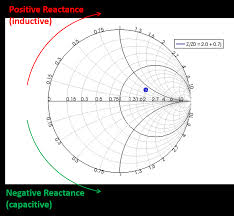 Smith Chart Explained Visualizer And Figure Settings Lumerical