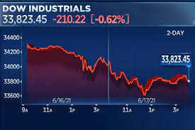 Dow falls for a second day following ...