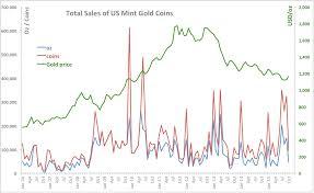 True Economics 7 11 15 U S Mint Sales Of Gold Coins October