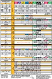 Burndy Die Chart Compression Die Chart Burndy Die Cross Reference Chart