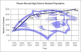 File Flower Mound High School Population Graph 2007 Png