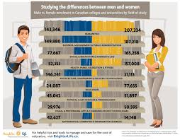 the gender gap male vs female students at canadian colleges and the gender gap male vs female students at canadian colleges and universities 2012