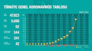 """Dr. Fahrettin Koca on Twitter: """"Türkiye'nin Günlük Koronavirüs Tablosu'nu,  her gün yenilenen detaylı verilerle, aşağıda paylaştığım linkten takip  edebilirsiniz. 🔍 https://t.co/RVlhe7786O… https://t.co/9p3mvgl7bu"""""""