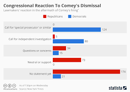 Dismissal Chart Chart Congressional Reaction To Comeys Dismissal Statista
