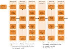 Отчет по Практике Управление Проектами Отчеты по практике на заказ Как