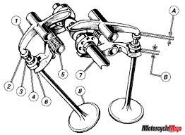 ducati desmo taglioni s first street desmo diagram of how desmo engine works