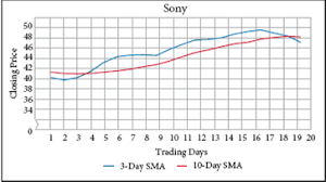 Solved The Stock Chart Shows The 3 Day And 10 Day Sma For