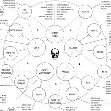 Austin Kleon Heavy Metal Band Names A Flow Chart By Doogie