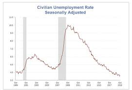 Unemployment Rate Chart Job Report Weak Earnings Unemployment Rate Up Upward