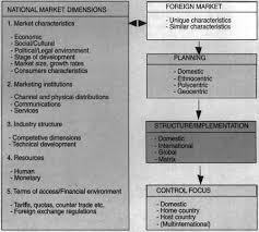 chapter introduction to global marketing figure 1 6 a conceptual framework for multinational marketing national market versus other nations
