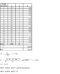 Контрольная р карта для выборки постоянного объема