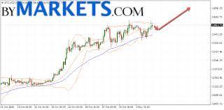 1 xbt to usd = 40,456.51 us dollars. Bitcoin Btc Usd Forecast And Analysis On November 5 2020 Bymarkets Com