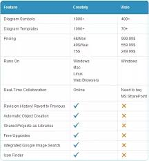 Visio 2010 Comparison Chart What Is An Alternative Software To Microsofts Visio Quora
