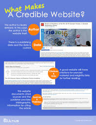 What Makes A Credible Website Source Infographic Ultius