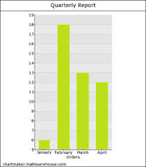 Free Chart Maker Online Bar Graph Maker Free Creates A Single Bar Chart
