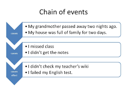 cause and effect essays children watch a lot of tv they don t  chain of events causes my grandmother passed away two nights ago