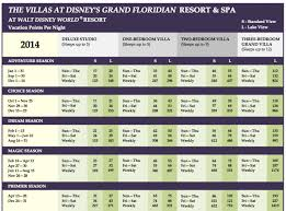 Dvc Grand Floridian Point Charts A Timeshare Broker Inc