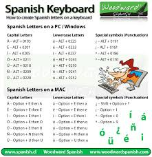 How To Type Spanish Letters And Accents On Your Keyboard