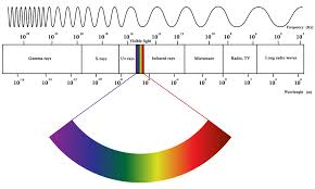The Electromagnetic Spectrum Is Generally Divided Into Seven