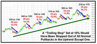 Trailing Stop On Quote Stunning Understanding Order Types Part Ii Trailing Stop On Quote