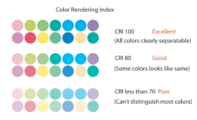 Cri Color Rendering Index Chart In 2019 Lighting Accent